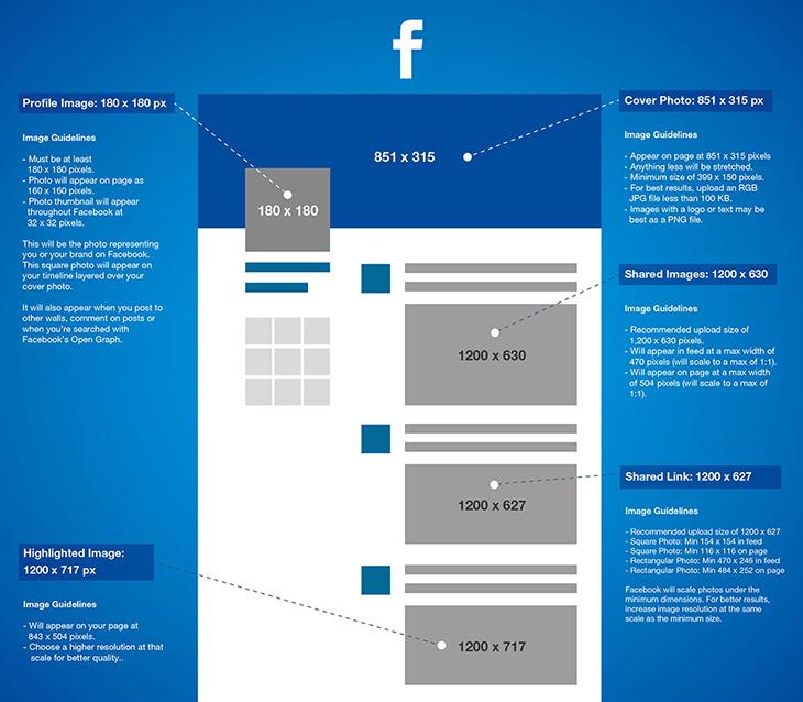 2016-Facebook-image-post-sizes-Facebook-banner-dimensions-Facebook ...